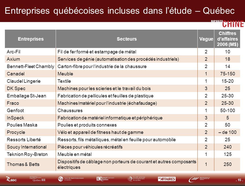 . 15. Entreprises québécoises incluses dans létude – Québec EntreprisesSecteursVague Chiffres daffaires 2006 (M$) Arc-FilFil de fer formé et estampage