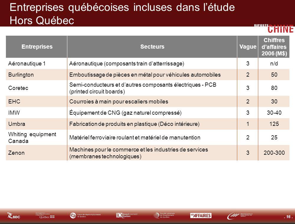 . 16. Entreprises québécoises incluses dans létude Hors Québec EntreprisesSecteursVague Chiffres daffaires 2006 (M$) Aéronautique 1Aéronautique (compo