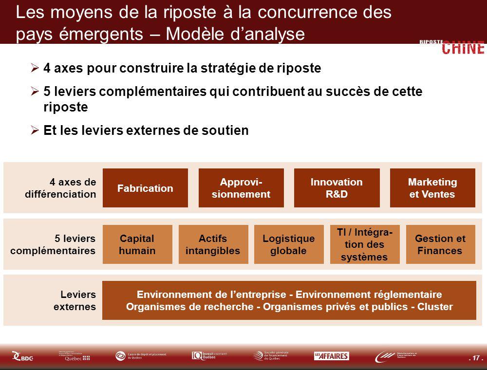. 17. Les moyens de la riposte à la concurrence des pays émergents – Modèle danalyse 4 axes pour construire la stratégie de riposte 5 leviers compléme