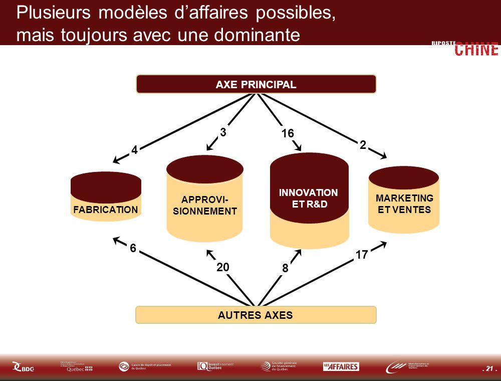 . 21. Plusieurs modèles daffaires possibles, mais toujours avec une dominante APPROVI- SIONNEMENT INNOVATION ET R&D MARKETING ET VENTES FABRICATION AX