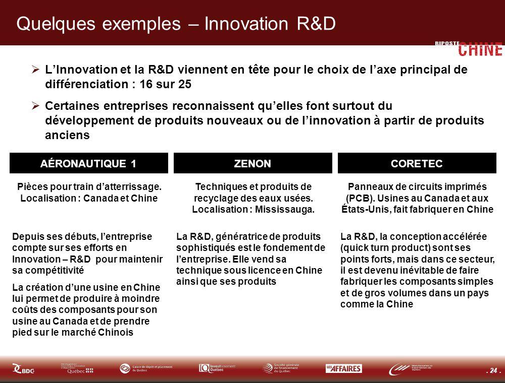 . 24. Quelques exemples – Innovation R&D LInnovation et la R&D viennent en tête pour le choix de laxe principal de différenciation : 16 sur 25 Certain