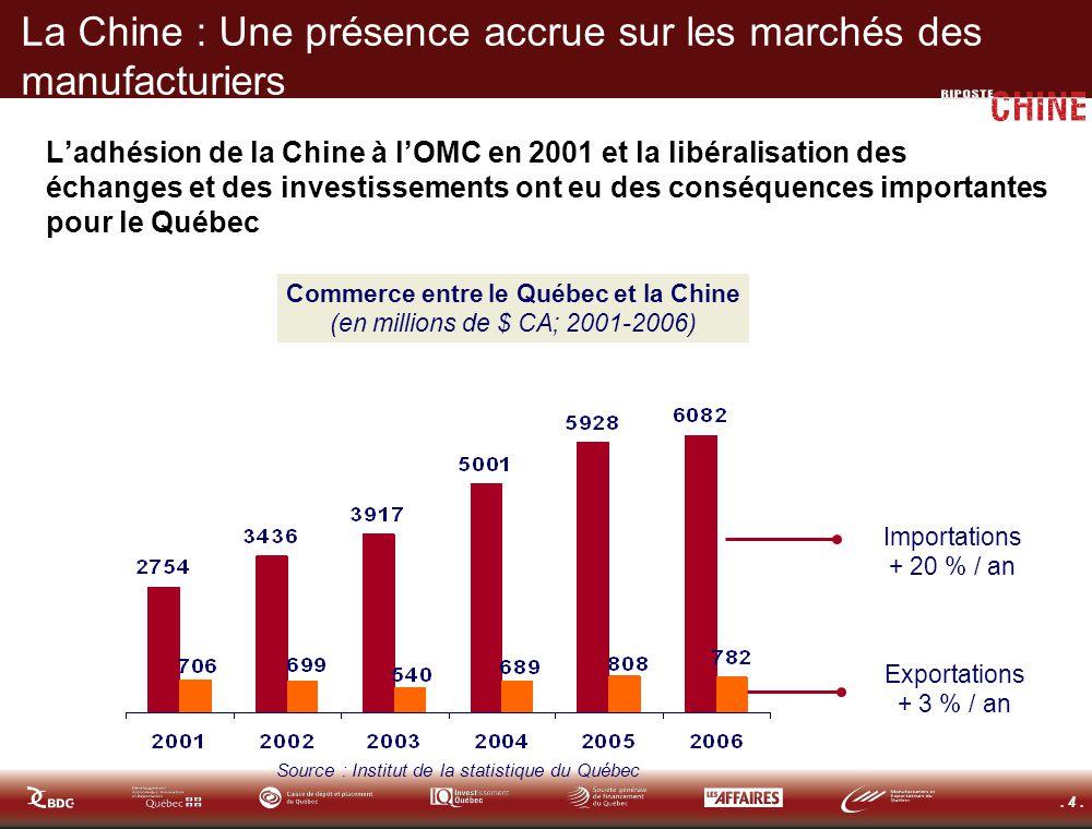 . 4. La Chine : Une présence accrue sur les marchés des manufacturiers Ladhésion de la Chine à lOMC en 2001 et la libéralisation des échanges et des i