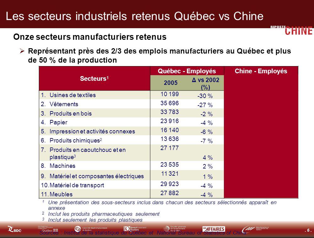 . 6. Les secteurs industriels retenus Québec vs Chine Onze secteurs manufacturiers retenus Représentant près des 2/3 des emplois manufacturiers au Qué