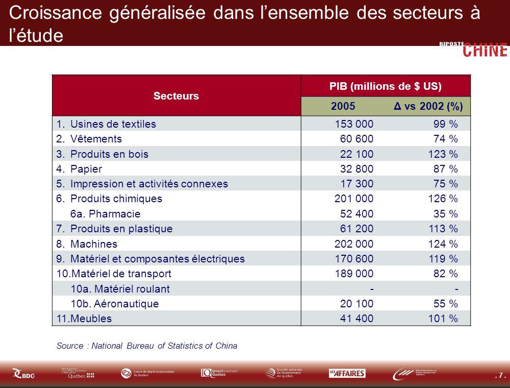. 7. Croissance généralisée dans lensemble des secteurs à létude Secteurs PIB (millions de $ US) 2005Δ vs 2002 (%) 1.Usines de textiles153 00099 % 2.V