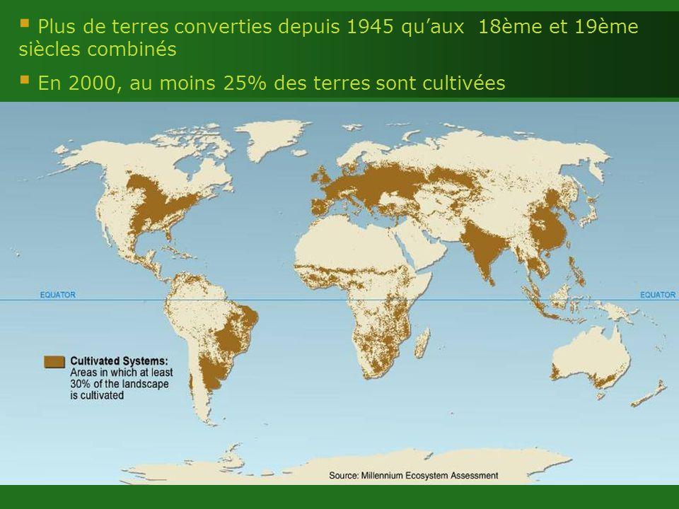 Plus de terres converties depuis 1945 quaux 18ème et 19ème siècles combinés En 2000, au moins 25% des terres sont cultivées