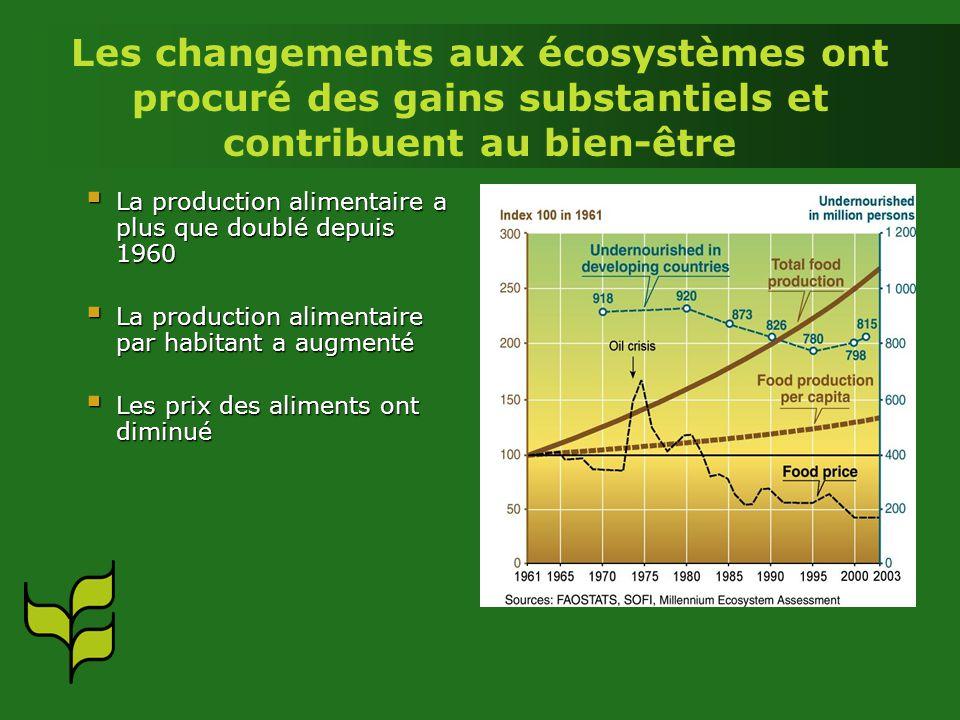 Les changements aux écosystèmes ont procuré des gains substantiels et contribuent au bien-être La production alimentaire a plus que doublé depuis 1960