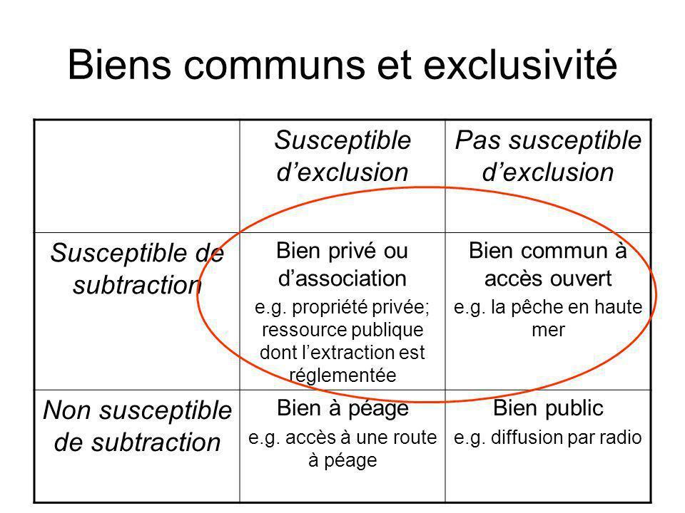 Biens communs et exclusivité Susceptible dexclusion Pas susceptible dexclusion Susceptible de subtraction Bien privé ou dassociation e.g. propriété pr