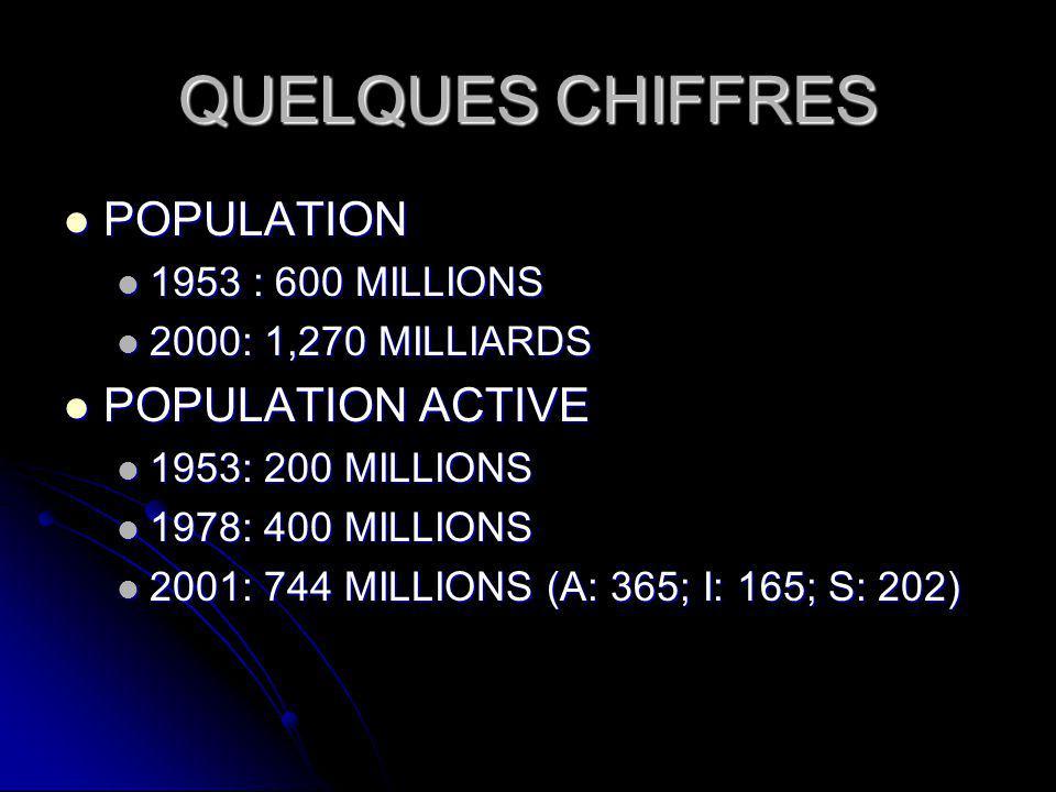 QUELQUES CHIFFRES POPULATION POPULATION 1953 : 600 MILLIONS 1953 : 600 MILLIONS 2000: 1,270 MILLIARDS 2000: 1,270 MILLIARDS POPULATION ACTIVE POPULATION ACTIVE 1953: 200 MILLIONS 1953: 200 MILLIONS 1978: 400 MILLIONS 1978: 400 MILLIONS 2001: 744 MILLIONS (A: 365; I: 165; S: 202) 2001: 744 MILLIONS (A: 365; I: 165; S: 202)
