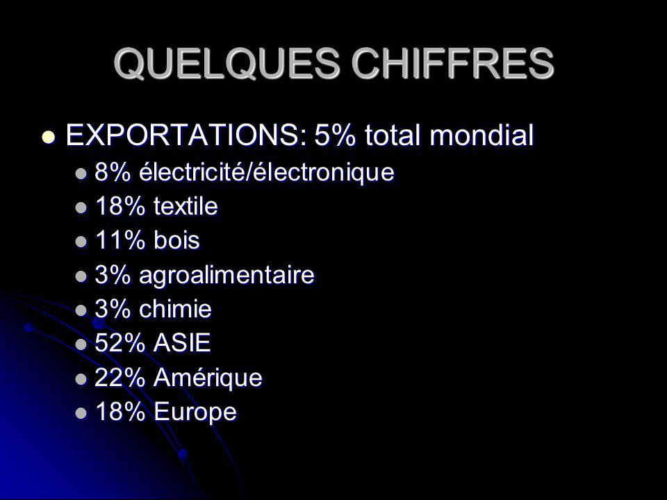 QUELQUES CHIFFRES EXPORTATIONS: 5% total mondial EXPORTATIONS: 5% total mondial 8% électricité/électronique 8% électricité/électronique 18% textile 18% textile 11% bois 11% bois 3% agroalimentaire 3% agroalimentaire 3% chimie 3% chimie 52% ASIE 52% ASIE 22% Amérique 22% Amérique 18% Europe 18% Europe