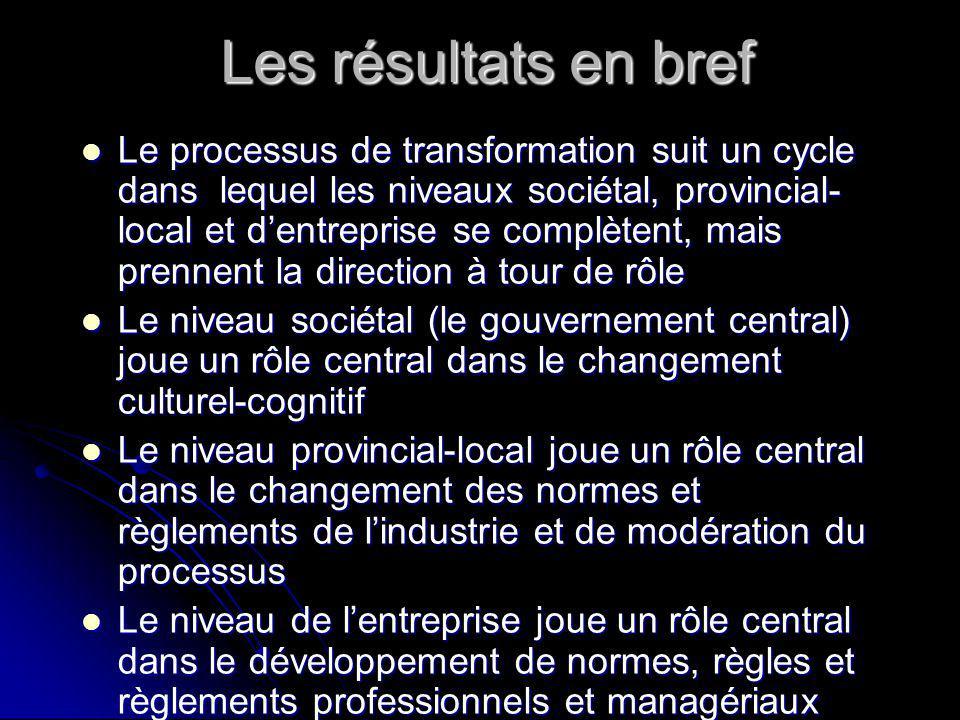 Les résultats en bref Le processus de transformation suit un cycle dans lequel les niveaux sociétal, provincial- local et dentreprise se complètent, mais prennent la direction à tour de rôle Le processus de transformation suit un cycle dans lequel les niveaux sociétal, provincial- local et dentreprise se complètent, mais prennent la direction à tour de rôle Le niveau sociétal (le gouvernement central) joue un rôle central dans le changement culturel-cognitif Le niveau sociétal (le gouvernement central) joue un rôle central dans le changement culturel-cognitif Le niveau provincial-local joue un rôle central dans le changement des normes et règlements de lindustrie et de modération du processus Le niveau provincial-local joue un rôle central dans le changement des normes et règlements de lindustrie et de modération du processus Le niveau de lentreprise joue un rôle central dans le développement de normes, règles et règlements professionnels et managériaux Le niveau de lentreprise joue un rôle central dans le développement de normes, règles et règlements professionnels et managériaux