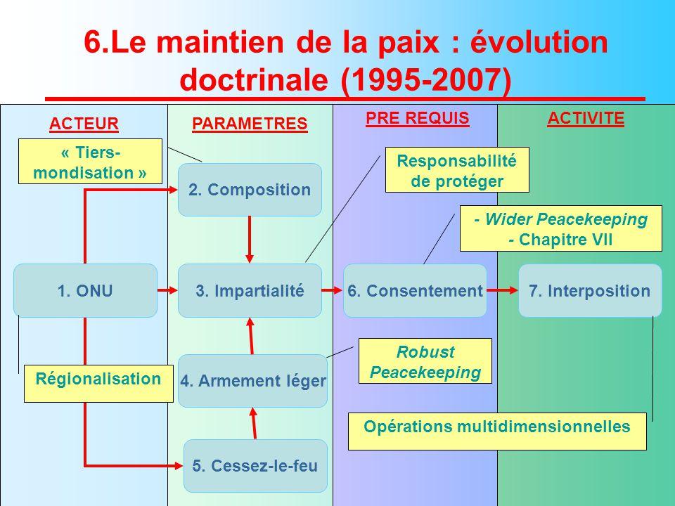 6.Le maintien de la paix : évolution doctrinale (1995-2007) 2.