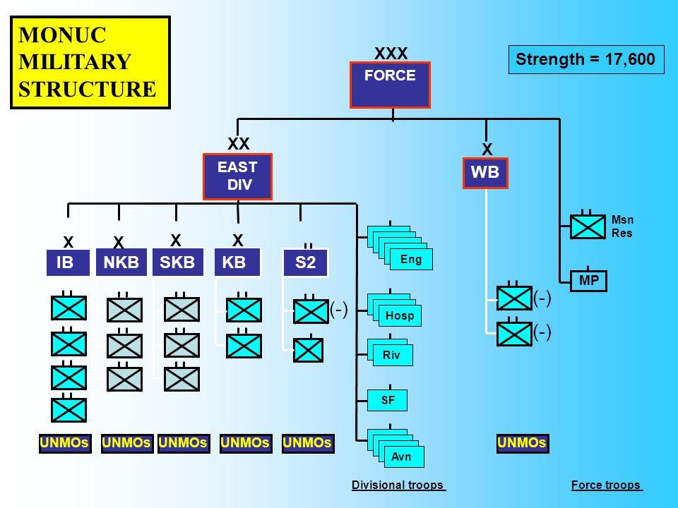 XXX X SKB X EAST DIV Hosp XX X IB UNMOs MP Strength = 17,600 Msn Res Avn (-) X Hosp Avn X NKB Avn Hosp Avn Riv Hosp Eng SF KB Avn (-) UNMOs WB FORCE Divisional troopsForce troops MONUC MILITARY STRUCTURE S2 (-) UNMOs
