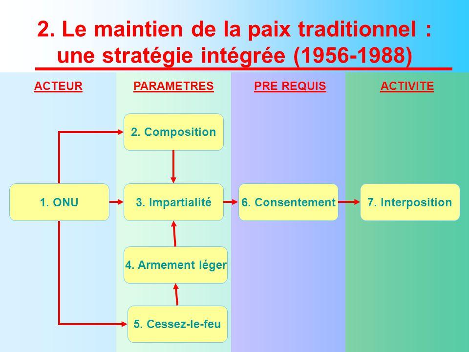 2. Le maintien de la paix traditionnel : une stratégie intégrée (1956-1988) 2.