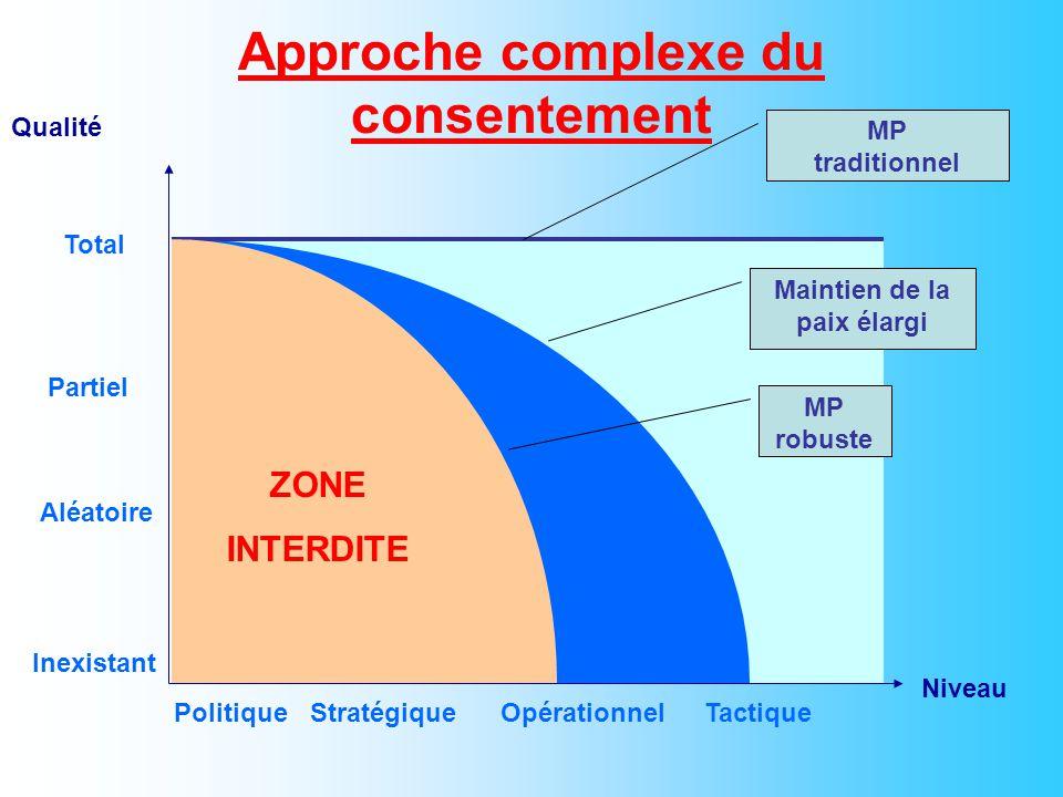 Approche complexe du consentement Qualité Niveau StratégiqueOpérationnelTactique Inexistant Partiel Aléatoire Total Politique MP traditionnel Maintien de la paix élargi MP robuste ZONE INTERDITE