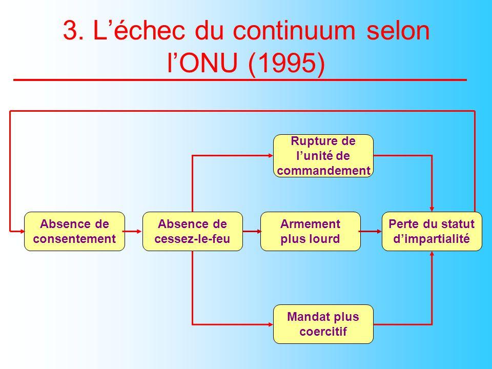 Supplément à lAgenda pour la paix § 36 :« Le maintien de la paix et lusage de la force ( autre quen légitime défense) devraient être considérés comme des techniques alternatives et non comme des points adjacents sur un continuum, permettant une transition aisée de lun à lautre »