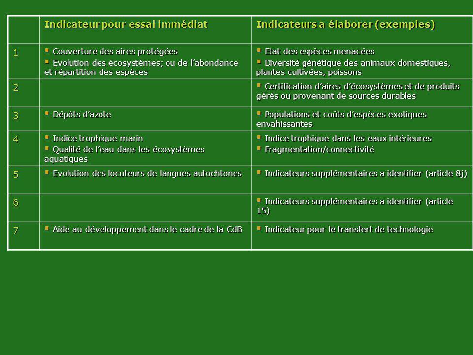 VVVVVVvVVVVVVv Indicateur pour essai immédiat Indicateurs a élaborer (exemples) 1 Couverture des aires protégées Couverture des aires protégées Evolut