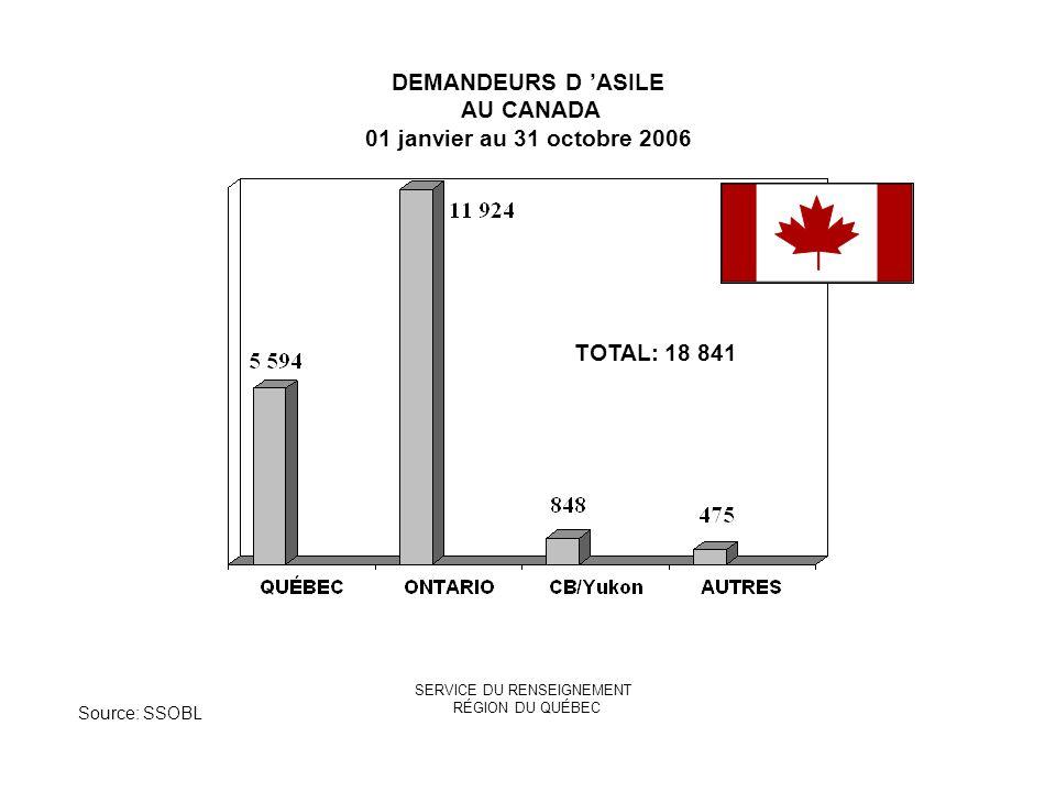 SERVICE DU RENSEIGNEMENT RÉGION DU QUÉBEC TOTAL: 18 841 DEMANDEURS D ASILE AU CANADA 01 janvier au 31 octobre 2006 Source: SSOBL