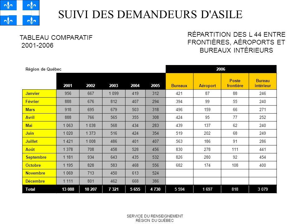 SUIVI DES DEMANDEURS D ASILE TABLEAU COMPARATIF 2001-2006 RÉPARTITION DES L 44 ENTRE FRONTIÈRES, AÉROPORTS ET BUREAUX INTÉRIEURS SERVICE DU RENSEIGNEMENT RÉGION DU QUÉBEC Région de Québec2006 20012002200320042005BureauxAéroport Poste frontière Bureau intérieur Janvier9566671 0994193124218788246 Février8886768124072943949955240 Mars91869567950331849615966271 Avril8887665653553084249577252 Mai1 0631 03856843428343913762240 Juin1 0201 37351642435451920268249 Juillet1 4211 00848640140756318691286 Août1 378708458528456830278111441 Septembre1 18193464343553282628092454 Octobre1 195828583468556682174108400 Novembre1 069713450613524 Décembre1 111801462668386 Total13 08810 2077 3215 6554 7305 5941 6978183 079