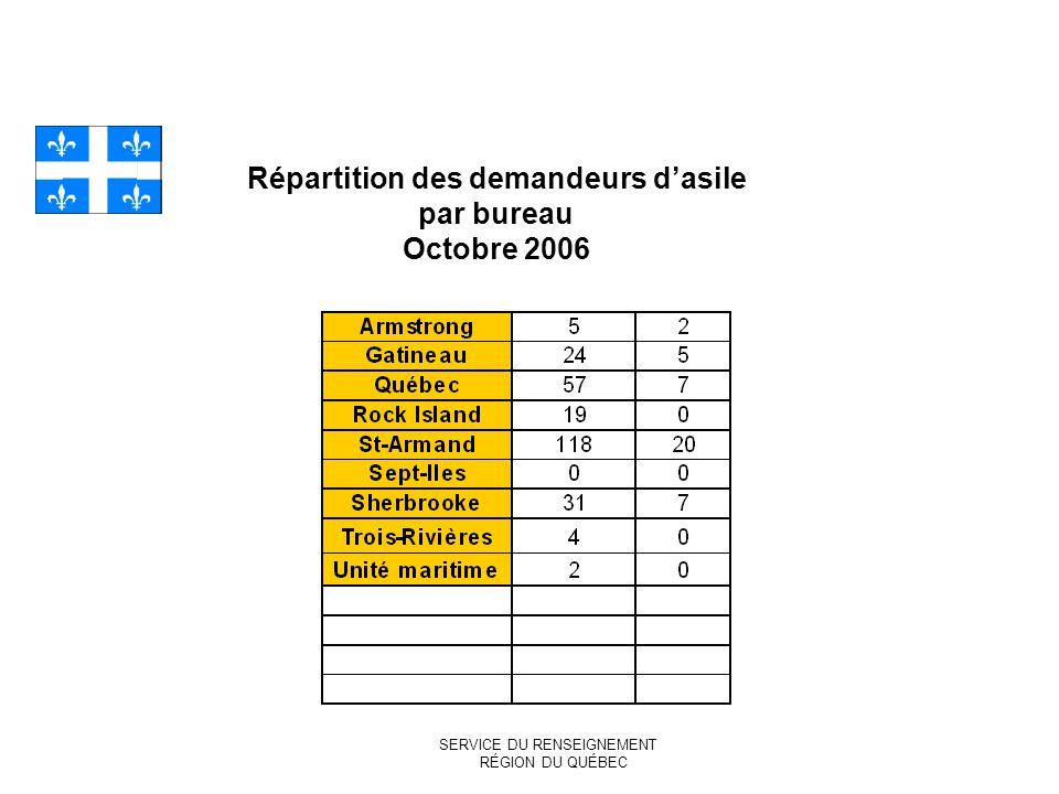 Répartition des demandeurs dasile par bureau Octobre 2006 SERVICE DU RENSEIGNEMENT RÉGION DU QUÉBEC