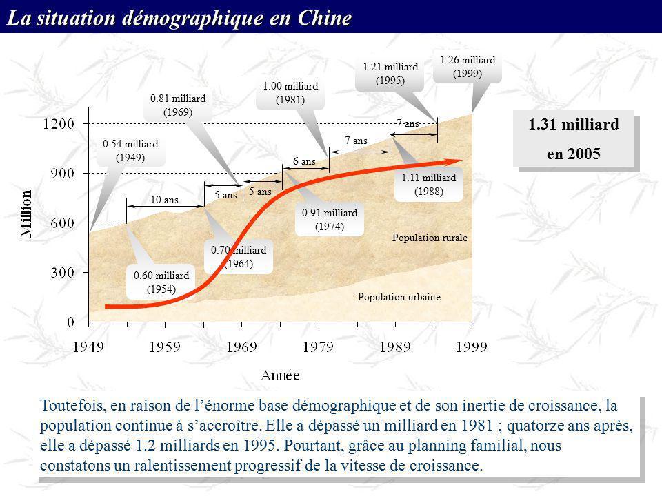 Toutefois, en raison de lénorme base démographique et de son inertie de croissance, la population continue à saccroître. Elle a dépassé un milliard en