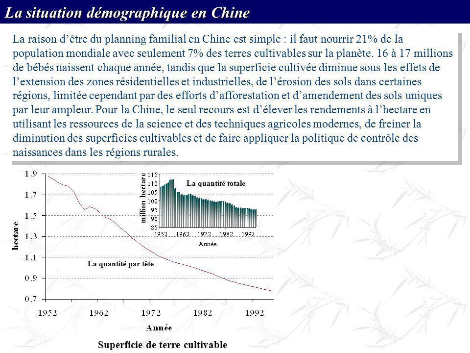 million hectare La quantité totale La quantité par tête Superficie de terre cultivable La raison dêtre du planning familial en Chine est simple : il f