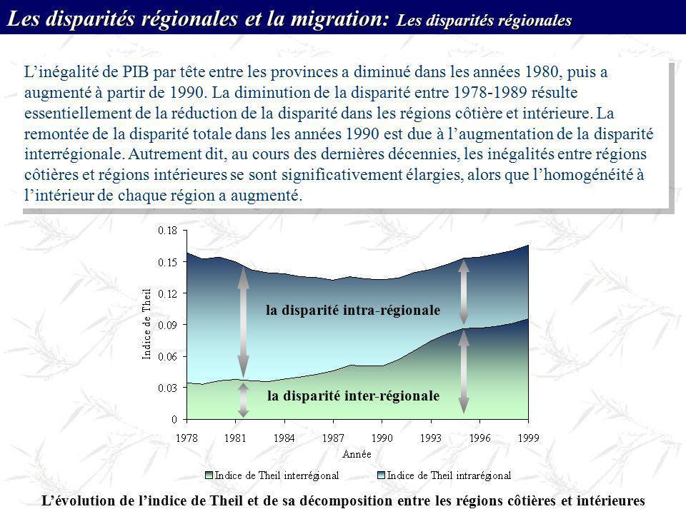 Lévolution de lindice de Theil et de sa décomposition entre les régions côtières et intérieures la disparité inter-régionale la disparité intra-région