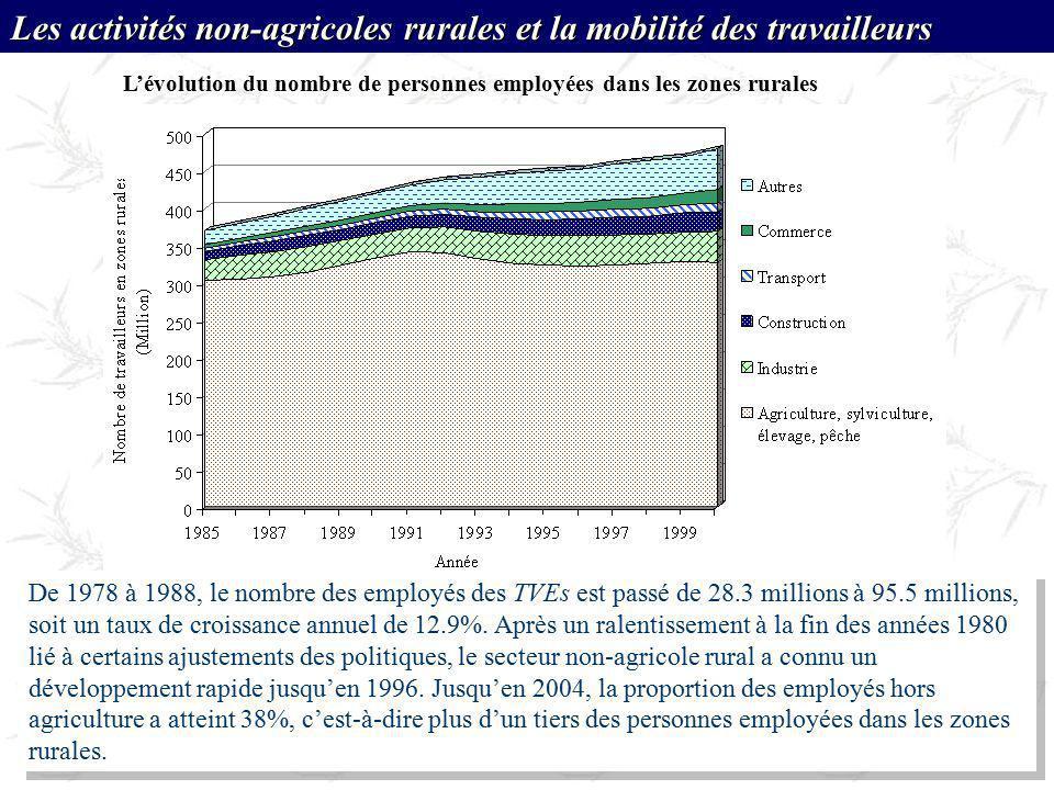 Lévolution du nombre de personnes employées dans les zones rurales Les activités non-agricoles rurales et la mobilité des travailleurs De 1978 à 1988,