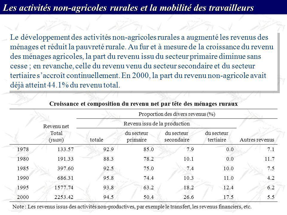 Croissance et composition du revenu net par tête des ménages ruraux Revenu net Total (yuan) Proportion des divers revenus (%) Revenu issu de la produc
