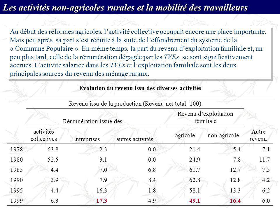 Evolution du revenu issu des diverses activités Revenu issu de la production (Revenu net total=100) Autre revenu Rémunération issue des Revenu dexploi