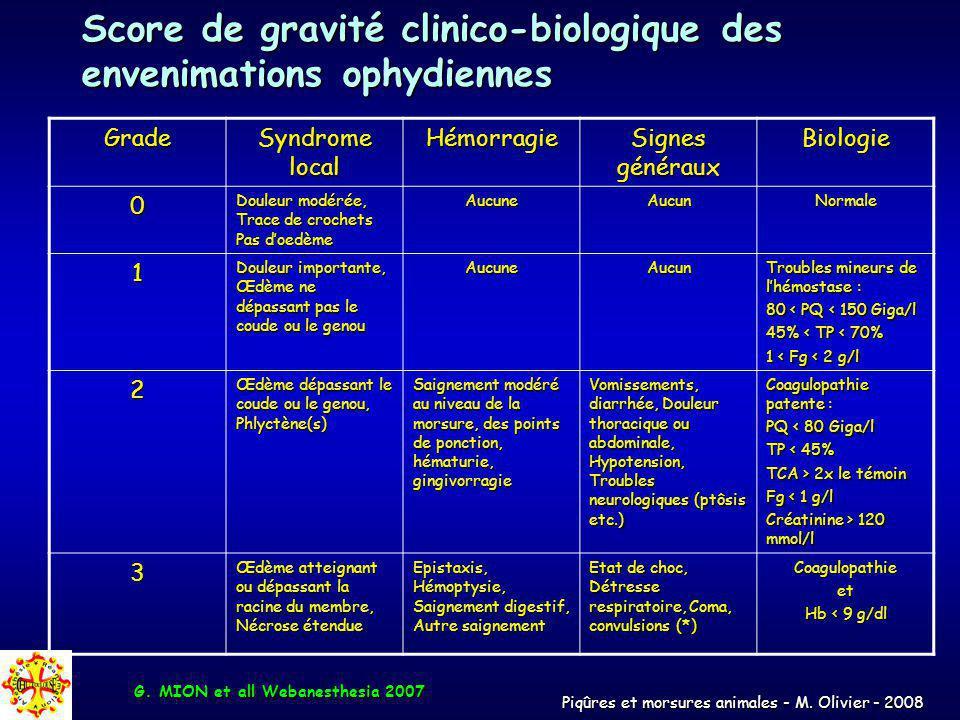 Piqûres et morsures animales - M. Olivier - 2008 Score de gravité clinico-biologique des envenimations ophydiennes Grade Syndrome local Hémorragie Sig