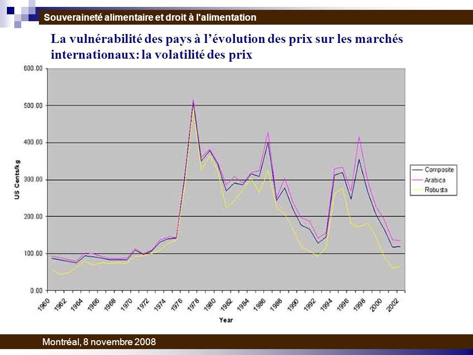 La vulnérabilité des pays à lévolution des prix sur les marchés internationaux: la volatilité des prix Souveraineté alimentaire et droit à l alimentation Montréal, 8 novembre 2008
