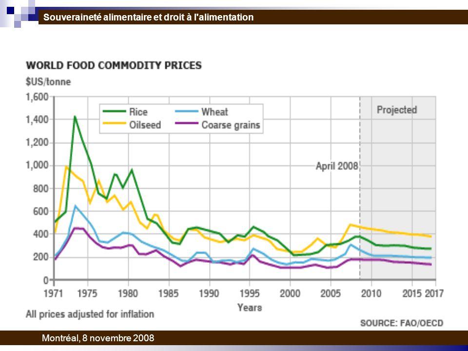 Souveraineté alimentaire et droit à l alimentation Montréal, 8 novembre 2008
