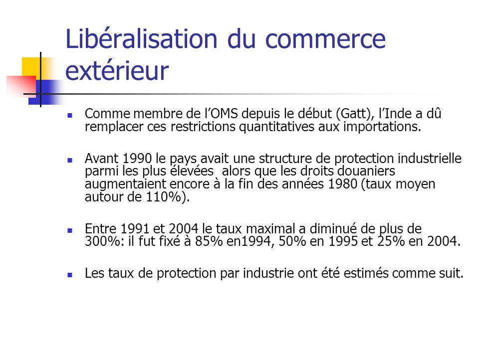 Libéralisation du commerce extérieur Comme membre de lOMS depuis le début (Gatt), lInde a dû remplacer ces restrictions quantitatives aux importations.