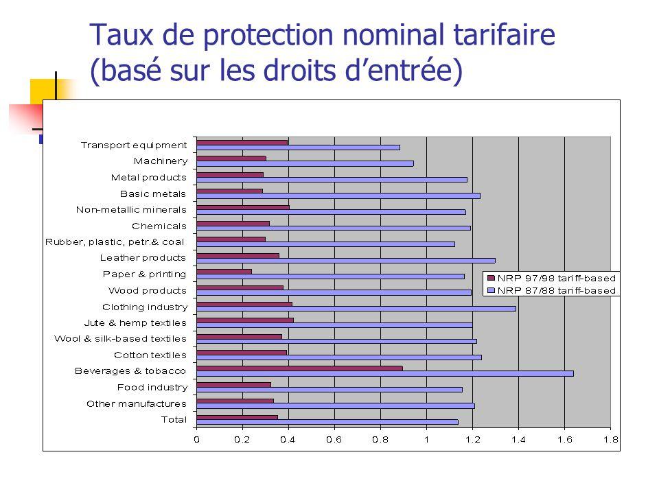 Taux de protection nominal tarifaire (basé sur les droits dentrée)