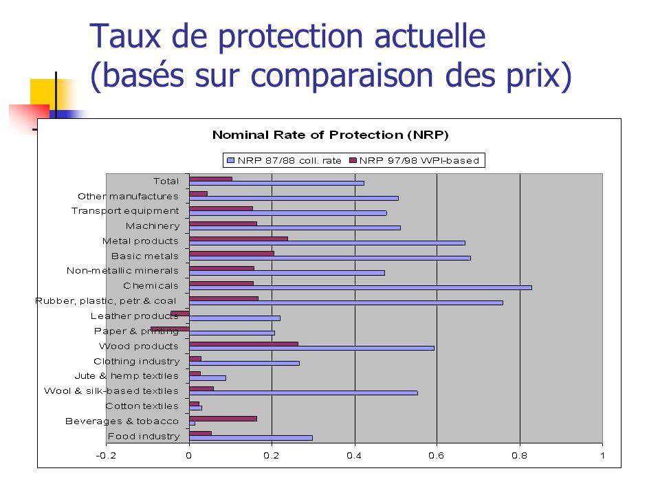 Taux de protection actuelle (basés sur comparaison des prix)