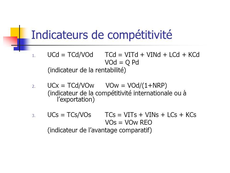Indicateurs de compétitivité 1.