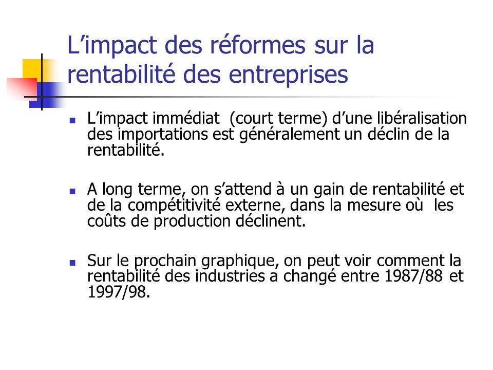 Limpact des réformes sur la rentabilité des entreprises Limpact immédiat (court terme) dune libéralisation des importations est généralement un déclin de la rentabilité.