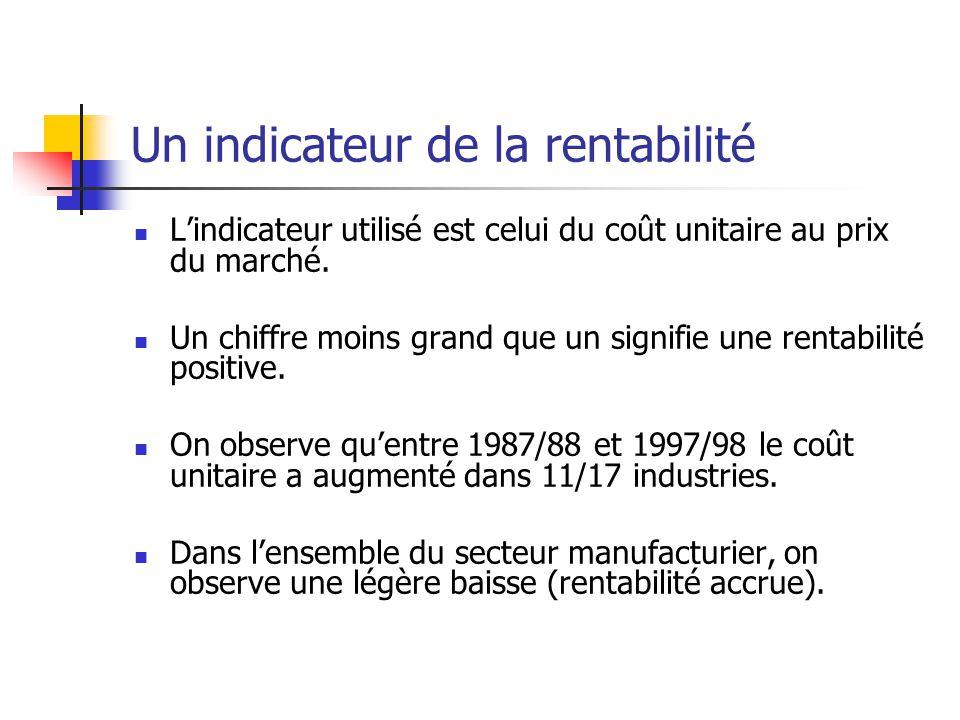 Un indicateur de la rentabilité Lindicateur utilisé est celui du coût unitaire au prix du marché.