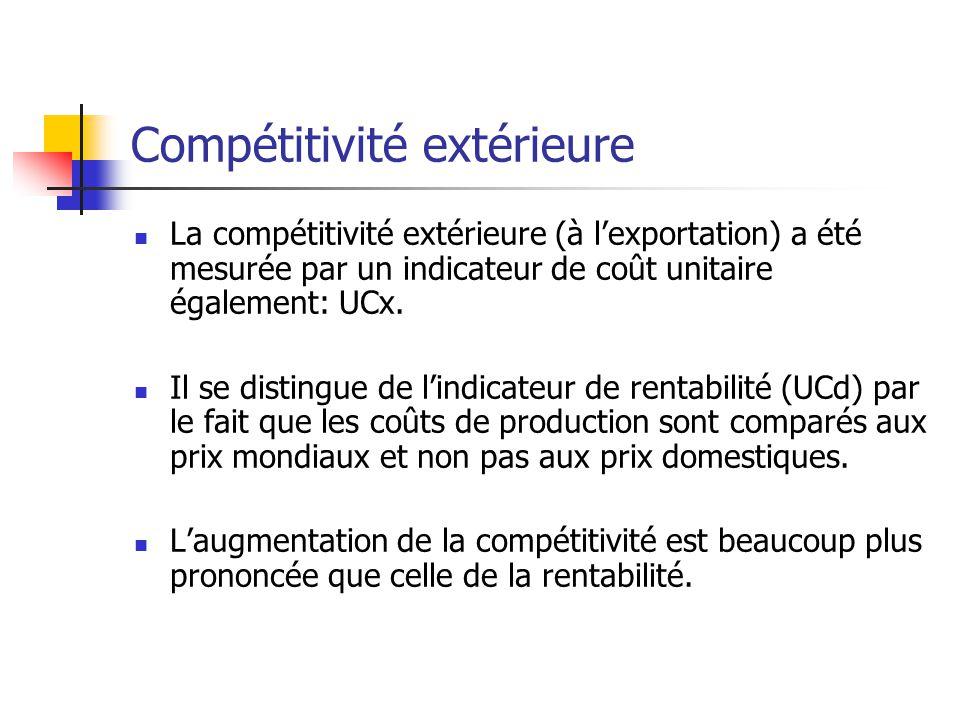 Compétitivité extérieure La compétitivité extérieure (à lexportation) a été mesurée par un indicateur de coût unitaire également: UCx.