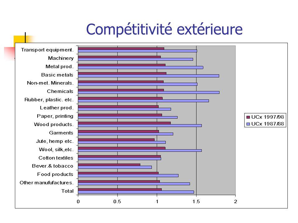Compétitivité extérieure
