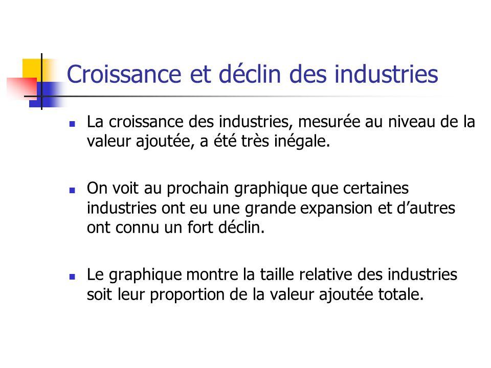 Croissance et déclin des industries La croissance des industries, mesurée au niveau de la valeur ajoutée, a été très inégale.