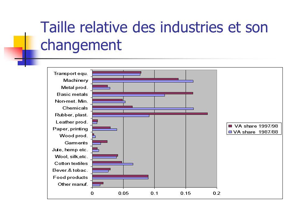 Taille relative des industries et son changement