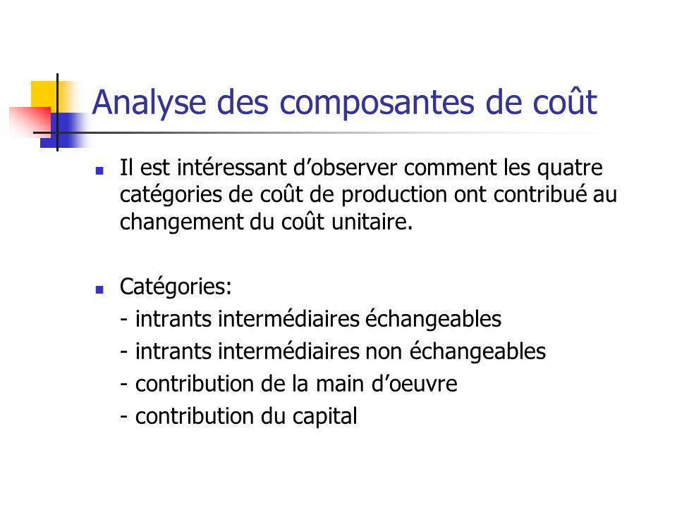 Analyse des composantes de coût Il est intéressant dobserver comment les quatre catégories de coût de production ont contribué au changement du coût unitaire.
