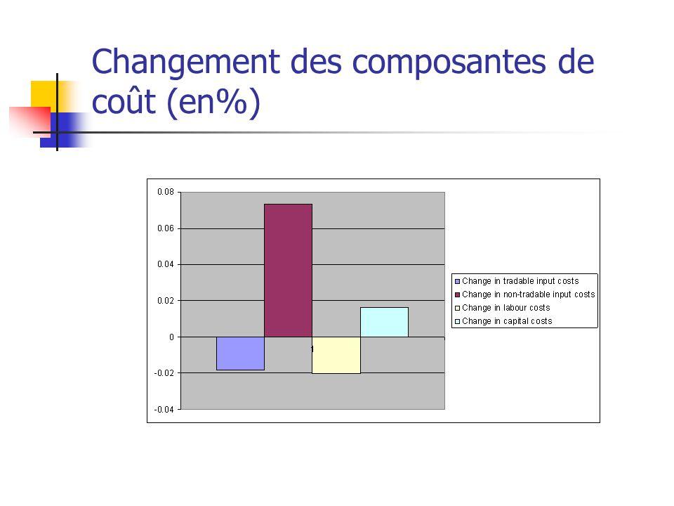 Changement des composantes de coût (en%)