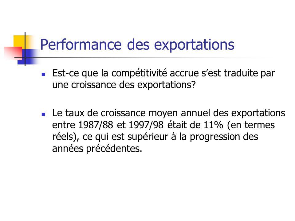 Performance des exportations Est-ce que la compétitivité accrue sest traduite par une croissance des exportations.