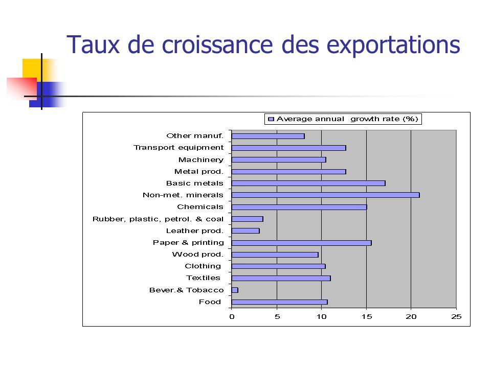 Taux de croissance des exportations