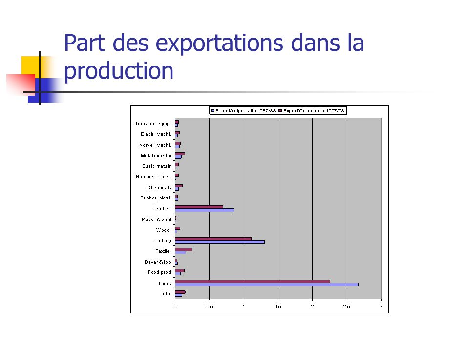Part des exportations dans la production