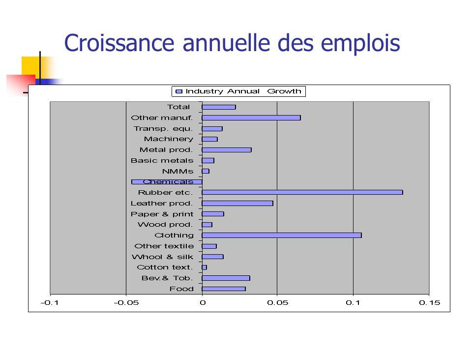 Croissance annuelle des emplois