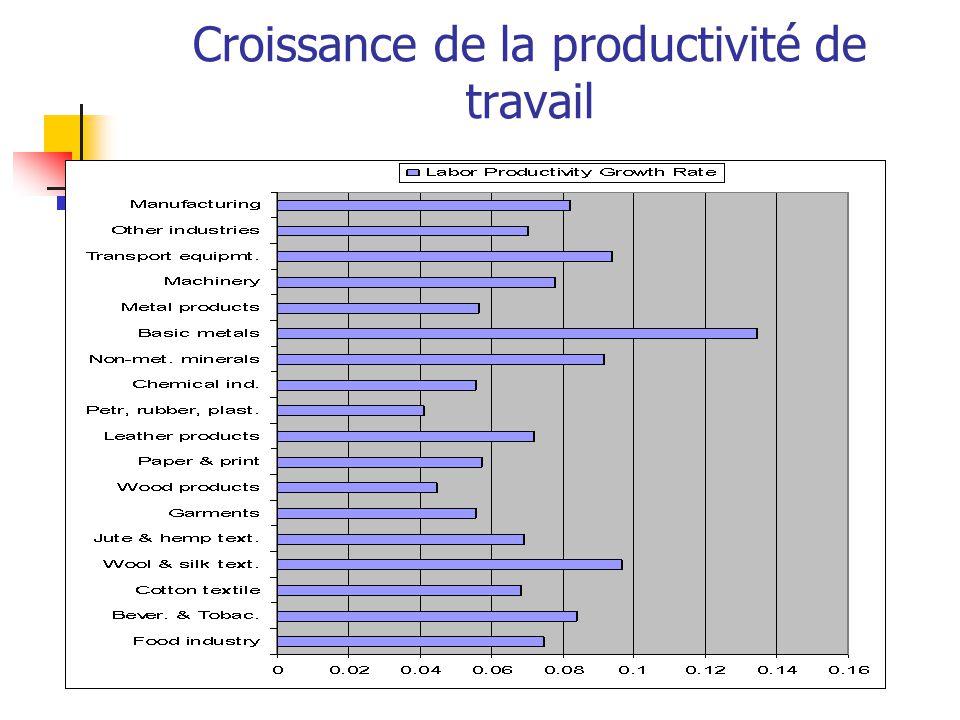 Croissance de la productivité de travail