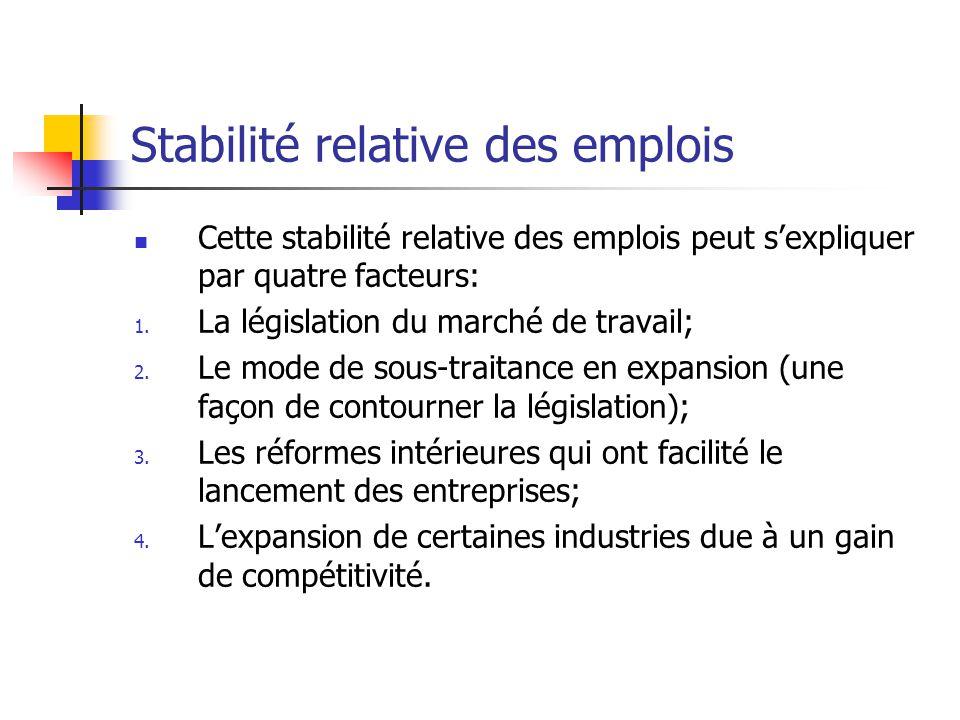 Stabilité relative des emplois Cette stabilité relative des emplois peut sexpliquer par quatre facteurs: 1.